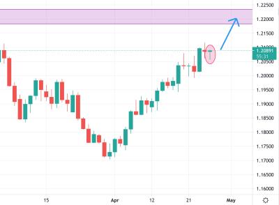 EURUSD Trading Analysis 27.04.2021