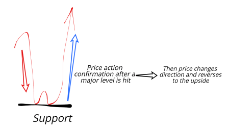 cryptocurrencies and support levels