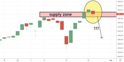 S&P Trading Analysis 28.07.2021