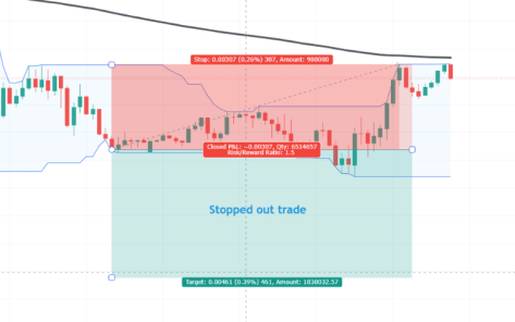 Day Trading Strategy #4