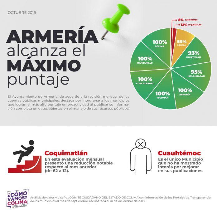 transparencia de sus cuentas públicas mensuales  696x673 - Armería y Colima puntean en transparencia de cuentas públicas; Coquimatlán y Cuauhtémoc, los peores