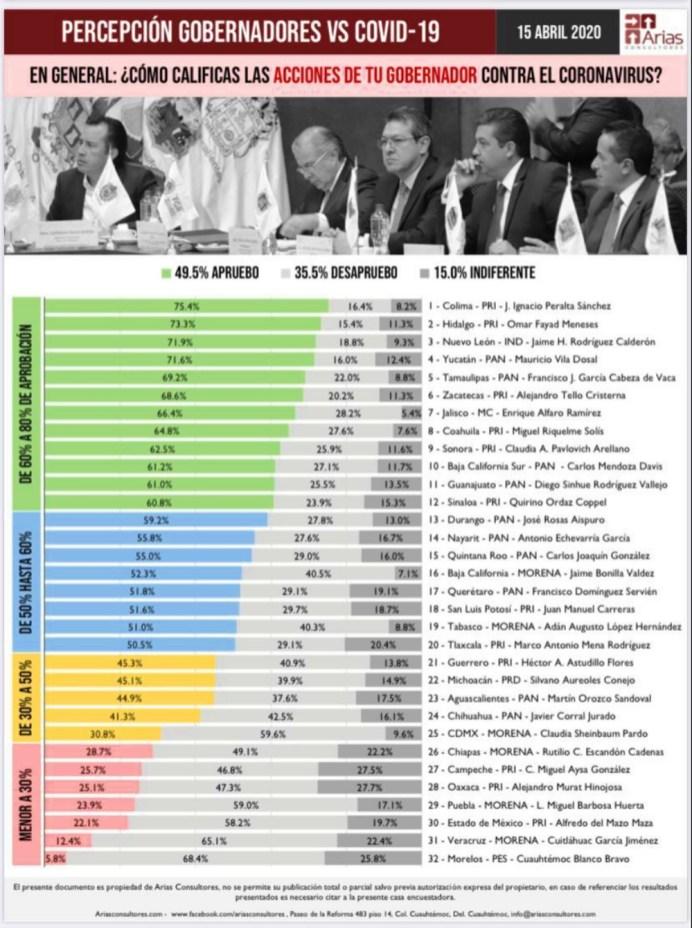 De acuerdo a encuesta, Colima destaca a nivel nacional en acciones contra Covid 19