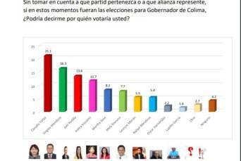 Favorecen encuestas a Claudia Yañez0