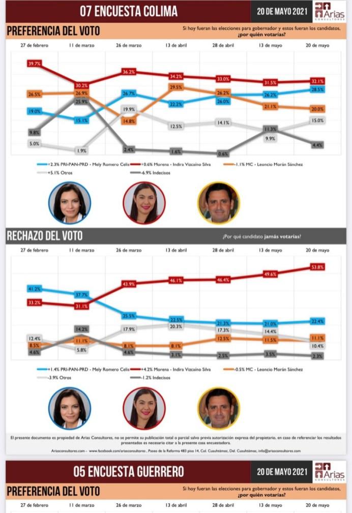 Arias Consultores presenta otra encuesta y pone a Mely a 3.6 puntos de Indira