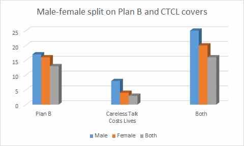 Plan B Vs CTCL