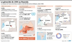 afp-infographie-genocide-1994