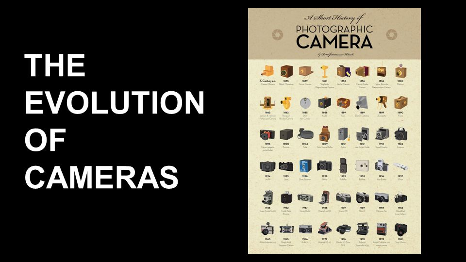 The evolution of the camera - Collection Connections