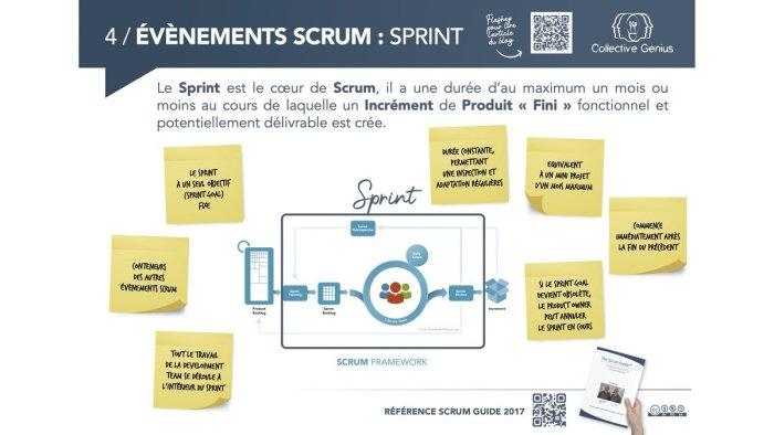 Événements Scrum : Sprint