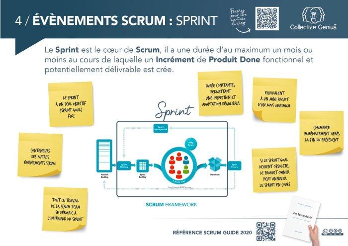 4 / Evénements Scrum : Sprint
