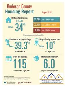 burleson-county-housing-report