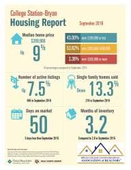 b-cs-housing-report