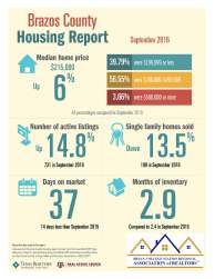 brazos-co-housing-report-9-2016