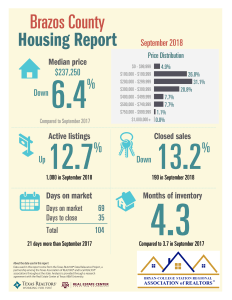 September 2018 Home Sales Housing reports for the Brazos Valley