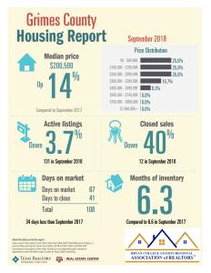 Grimes TAR 9-18 Housing Report