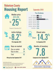 Robertson TAR 9-18 Housing Report