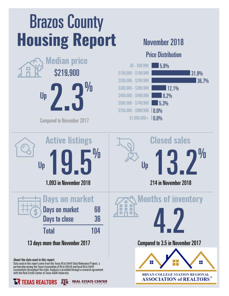 Brazos County TX – 11-2018 Homes Sales Statistics