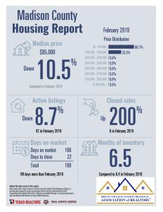 February Housing Report