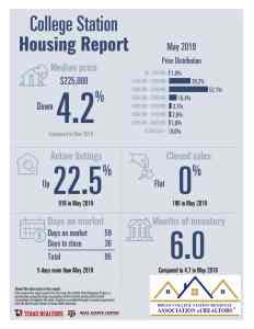 5-19 Housing Report