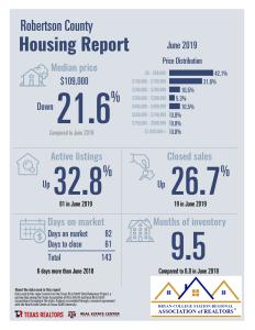 June TAR Data Relevance Statistics