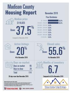 November Home Sales
