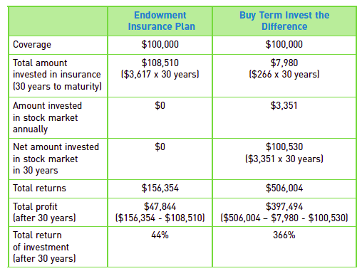 Buying endowment vs BTID