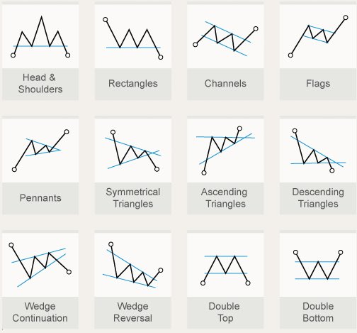 Continuation Patterns vs. Reversal Patterns