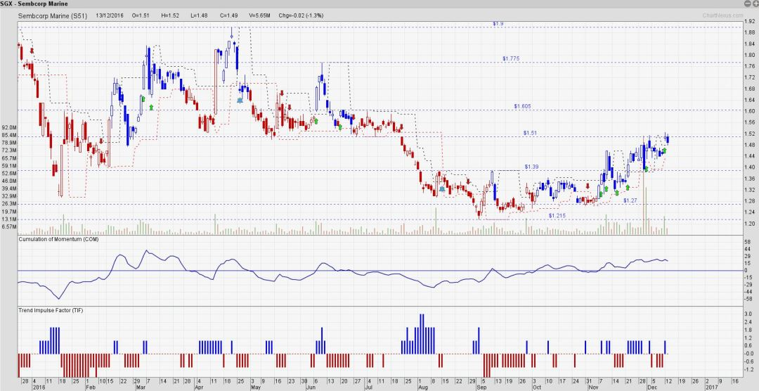Sembmar is developing to be a slow grinding uptrend.