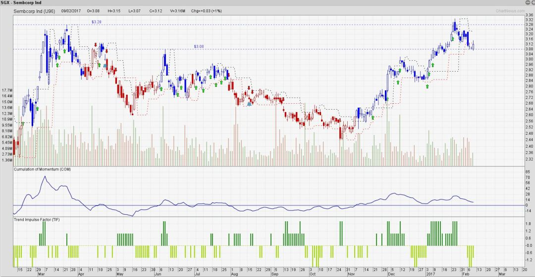 Sembcorp Ind, are you still in for the ride?