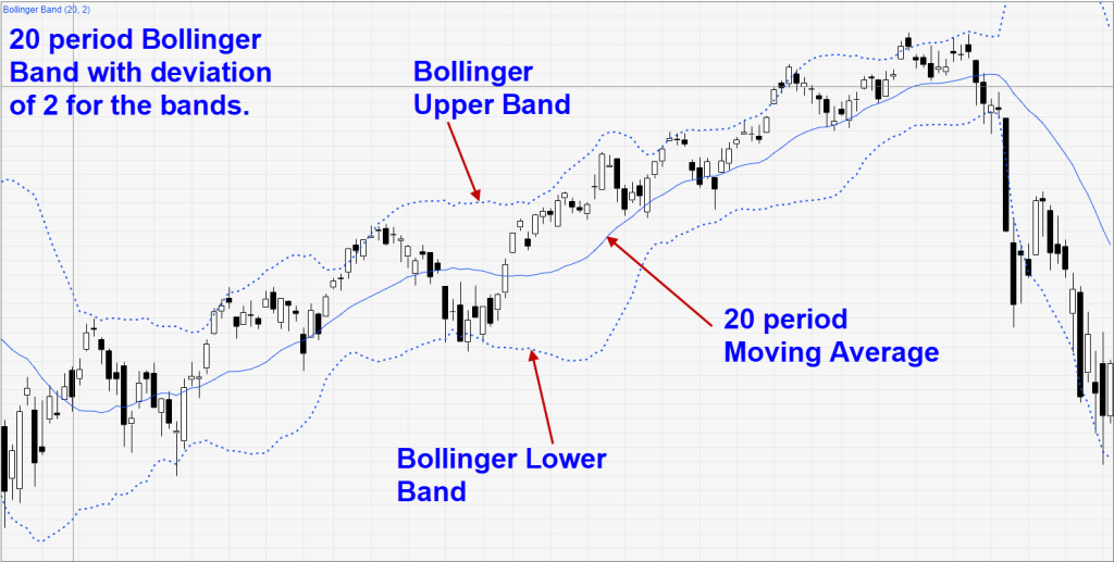 Best uses of bollinger bands