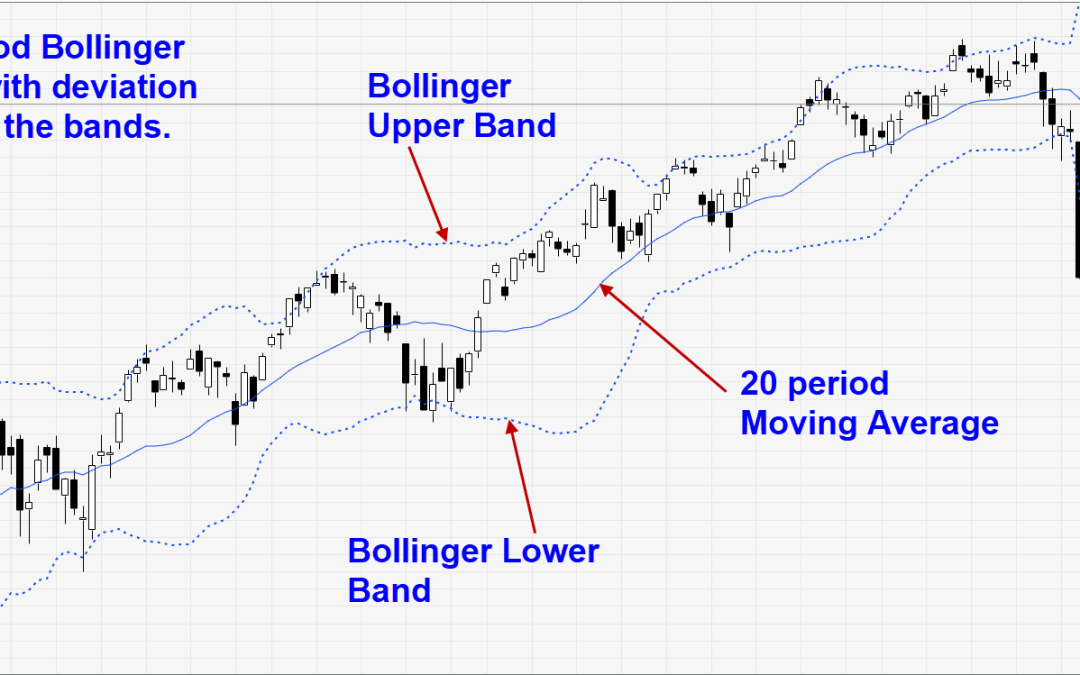 My two BEST uses of Bollinger Bands