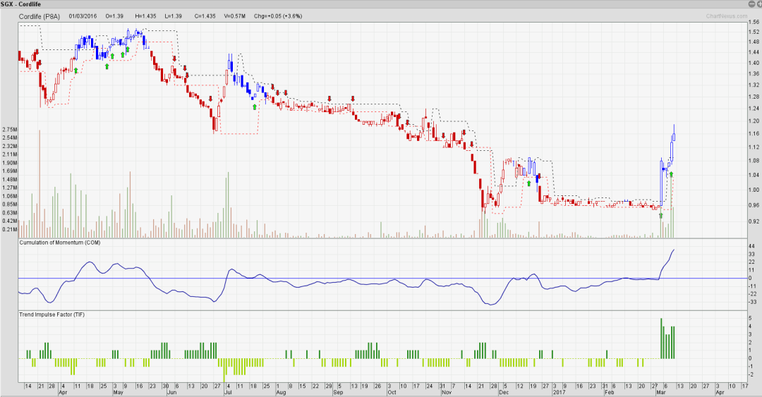 Cordlife is moving, will there be another buy signal?