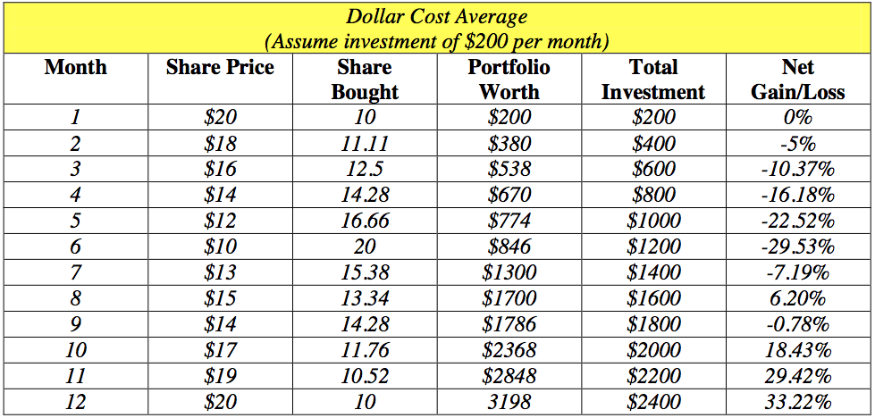 Example of Dollar Cost Averaging