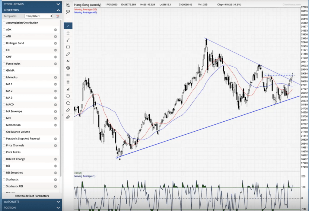 20th Jan Weekly Webinar Sneak Peak: Position trade: Qualcomm & Swing trade: ON,ASML, BAIDU
