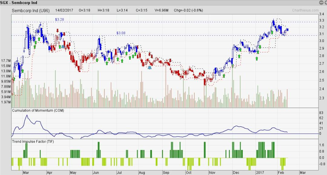 Sembcorp Ind retracment, have patience, follow system