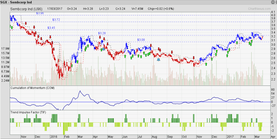Sembcorp Ind seems to be getting tired.