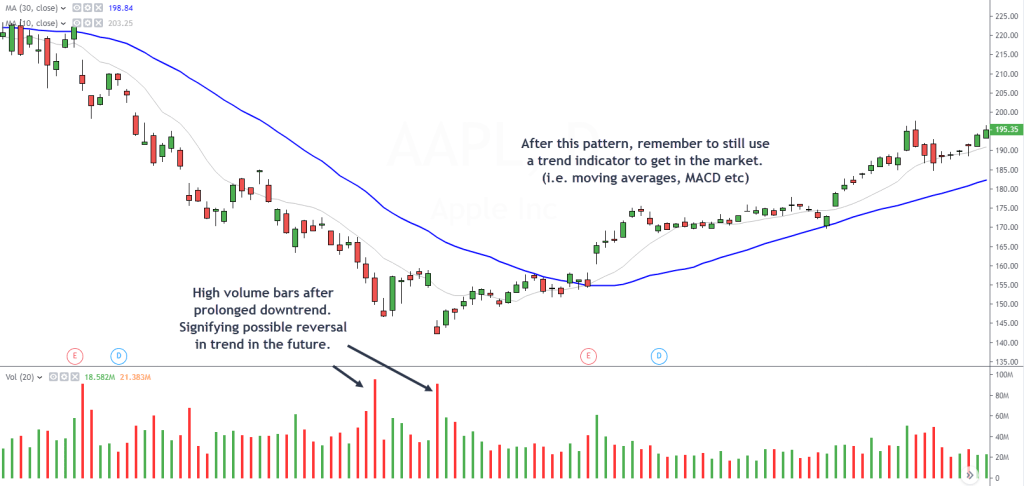 Using Price Volume Analysis to Forecast Reversals (Examples)