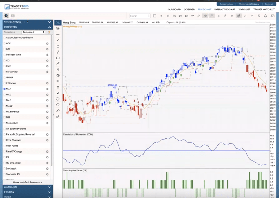3rd June 2019 Weekly Webinar: Indices showing bearishness, look for position short on valid trigger
