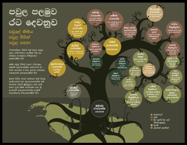Infographic-Tree Sinhala