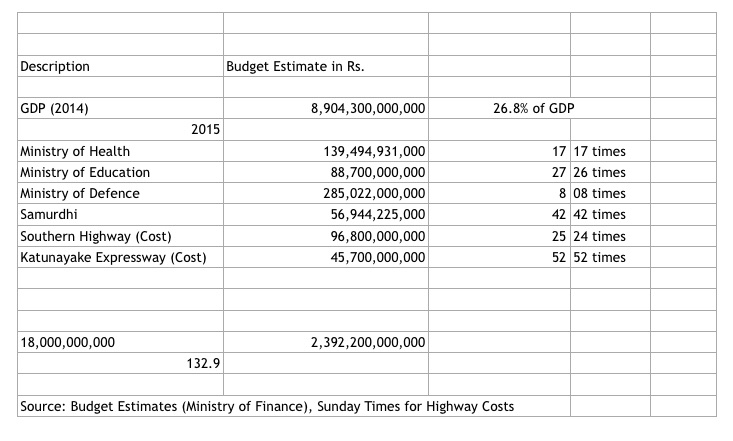 Rajapaksas Siphon Off 18 Billion Dollars: Foreign Minister