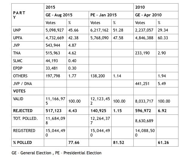 Election 2015 Sri Lanka