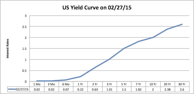 US yield curve end February 2015