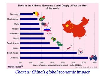 China's global economic impact