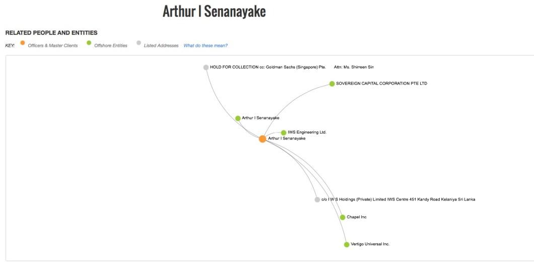 Arthur I Senanayake
