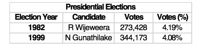 JVP elections results