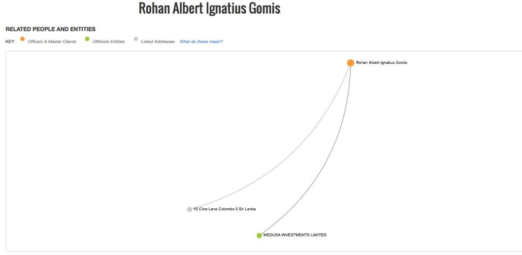 Rohan Albert Ignatius Gomis
