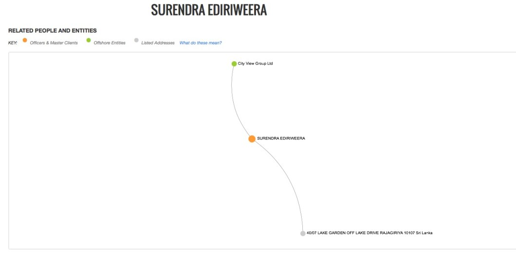SURENDRA EDIRIWEERA