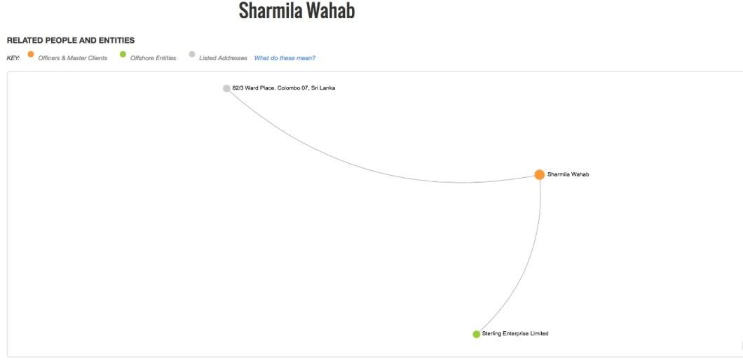 Sharmila Wahab
