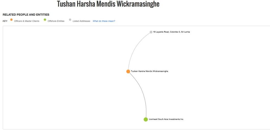Tushan Harsha Mendis Wickramasinghe