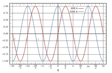 Two sinusoidal waves of the same frequency;  displaced in phase but in lock-step with each other