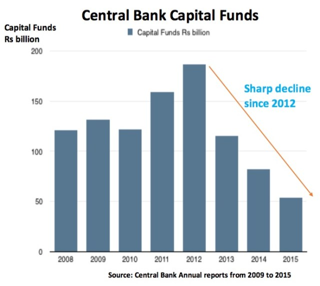 Central Bank Capital Funds Sri Lanka